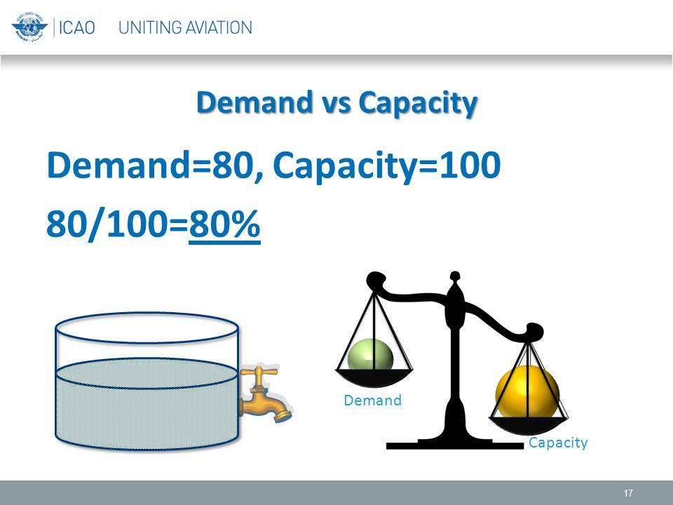 Demand vs Capacity 17 Demand=80, Capacity=100 80/100=80% Demand Capacity