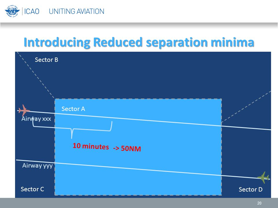 Introducing Reduced separation minima 20 Sector B Sector A Sector C Sector D Airway xxx Airway yyy 10 minutes -> 50NM