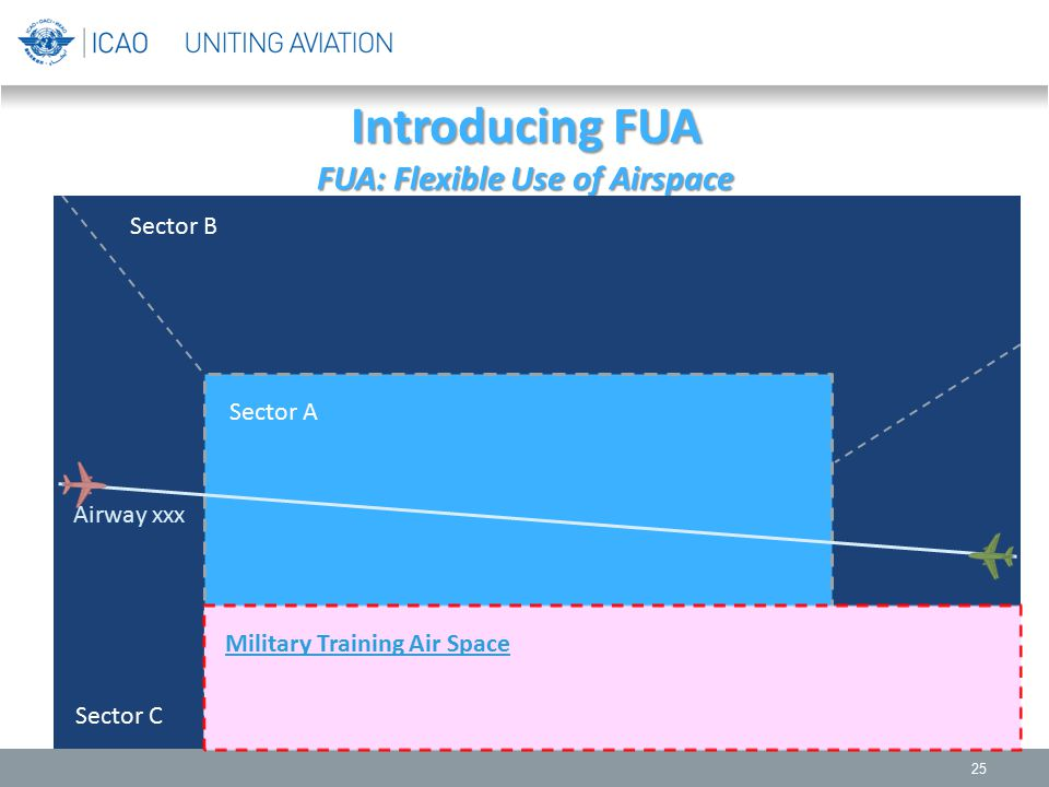 Introducing FUA FUA: Flexible Use of Airspace 25 Sector B Sector A Sector C Sector D Airway xxx Military Training Air Space