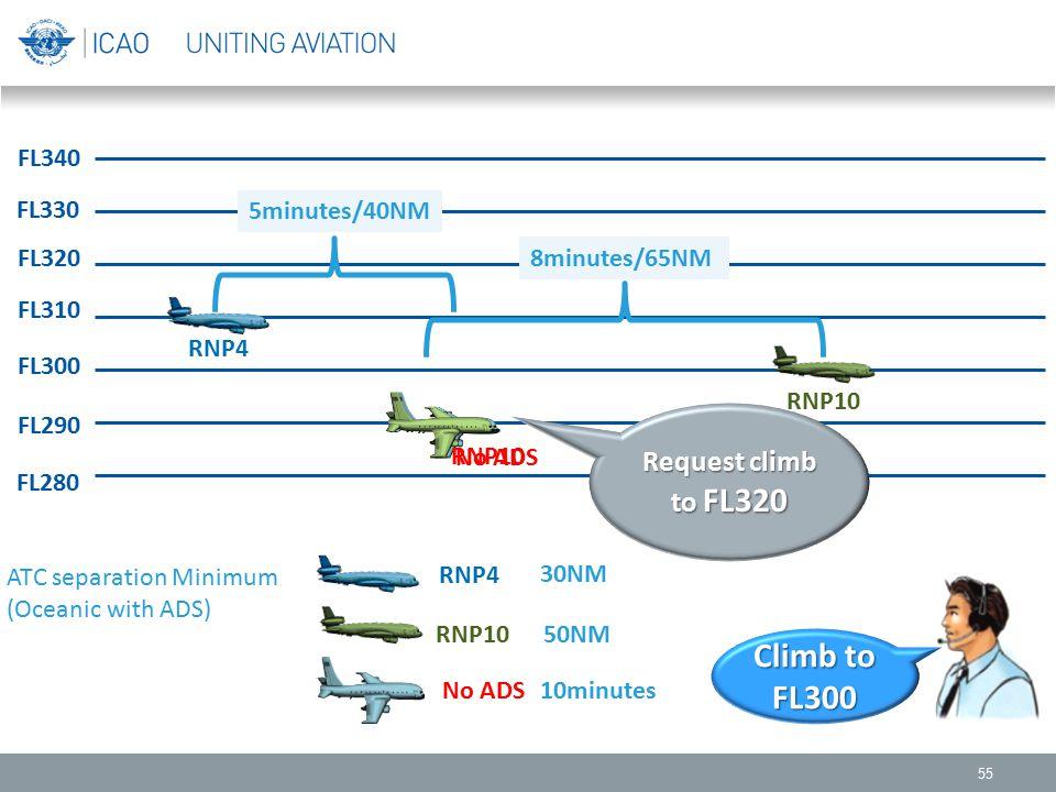 55 FL330 FL340 FL310 FL300 FL290 FL280 FL320 RNP4 RNP10 No ADS RNP4 RNP10 No ADS ATC separation Minimum (Oceanic with ADS) 30NM 50NM 10minutes 8minute
