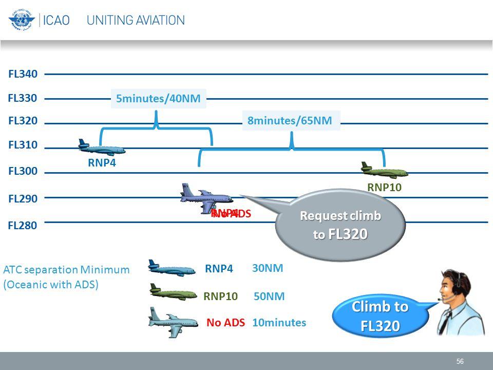 56 FL330 FL340 FL310 FL300 FL290 FL280 FL320 RNP4 RNP10 No ADS RNP4 RNP10 No ADS ATC separation Minimum (Oceanic with ADS) 30NM 50NM 10minutes 8minute