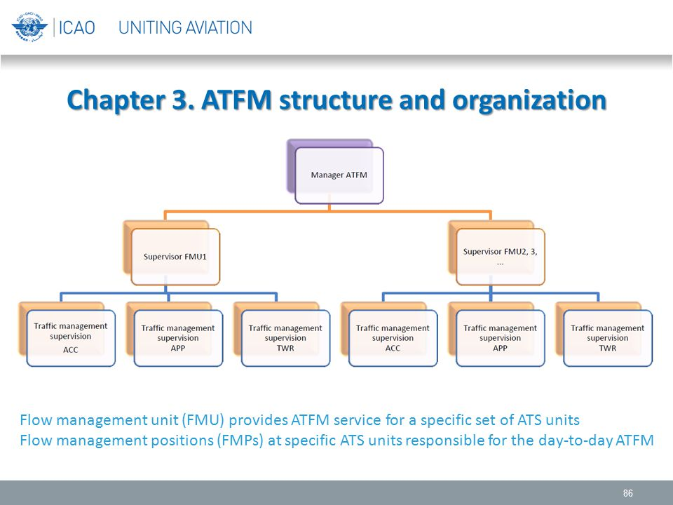 Chapter 3. ATFM structure and organization 86 Flow management unit (FMU) provides ATFM service for a specific set of ATS units Flow management positio