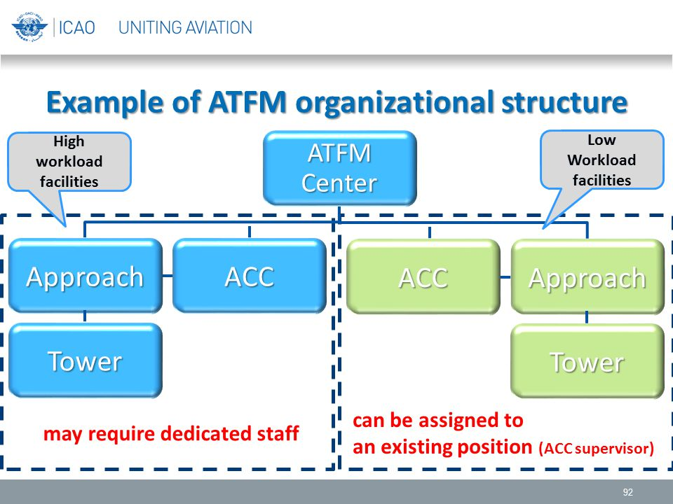 Example of ATFM organizational structure 92 ATFM Center ACCApproach Tower ACCApproach Tower High workload facilities Low Workload facilities may requi