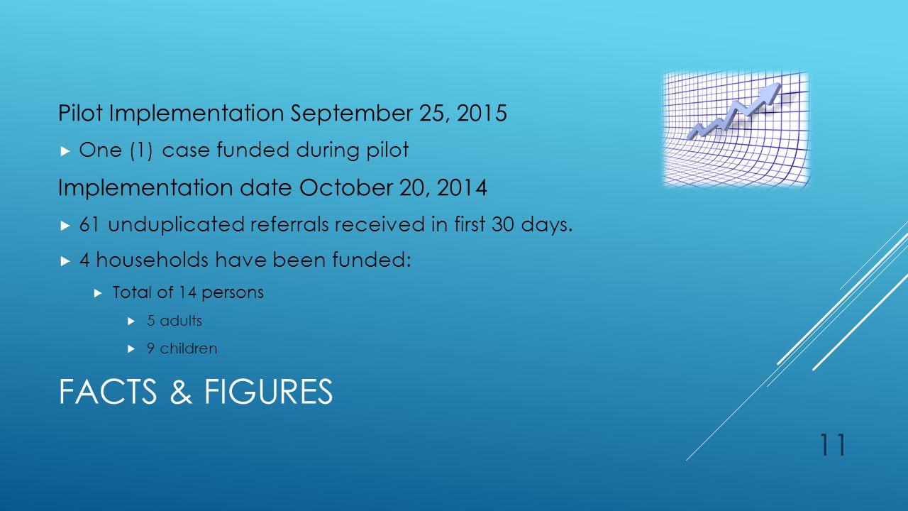 FACTS & FIGURES Pilot Implementation September 25, 2015  One (1) case funded during pilot Implementation date October 20, 2014  61 unduplicated refe