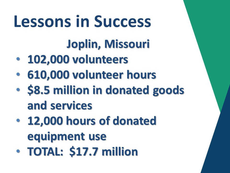 Lessons in Success Joplin, Missouri 102,000 volunteers 102,000 volunteers 610,000 volunteer hours 610,000 volunteer hours $8.5 million in donated goods and services $8.5 million in donated goods and services 12,000 hours of donated equipment use 12,000 hours of donated equipment use TOTAL: $17.7 million TOTAL: $17.7 million