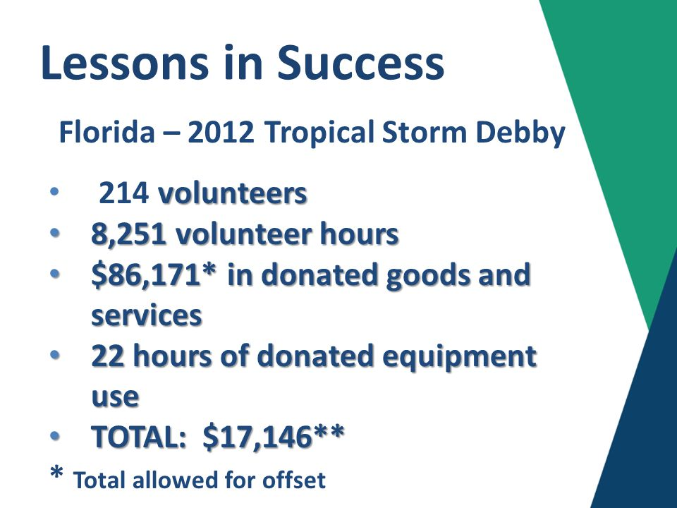 Lessons in Success Hurricane Katrina $21 million in volunteer impact 2010 Tennessee Floods $17 million in volunteer impact 2013 Hattiesburg Tornado $1.8 million Red Cross alone