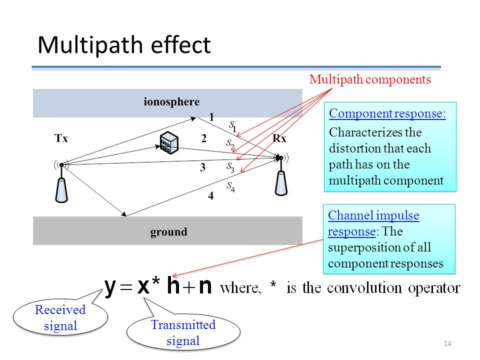 Multipath components Component response: Characterizes the distortion that each path has on the multipath component Component response: Characterizes the distortion that each path has on the multipath component Channel impulse response: The superposition of all component responses Multipath effect Received signal Transmitted signal 14