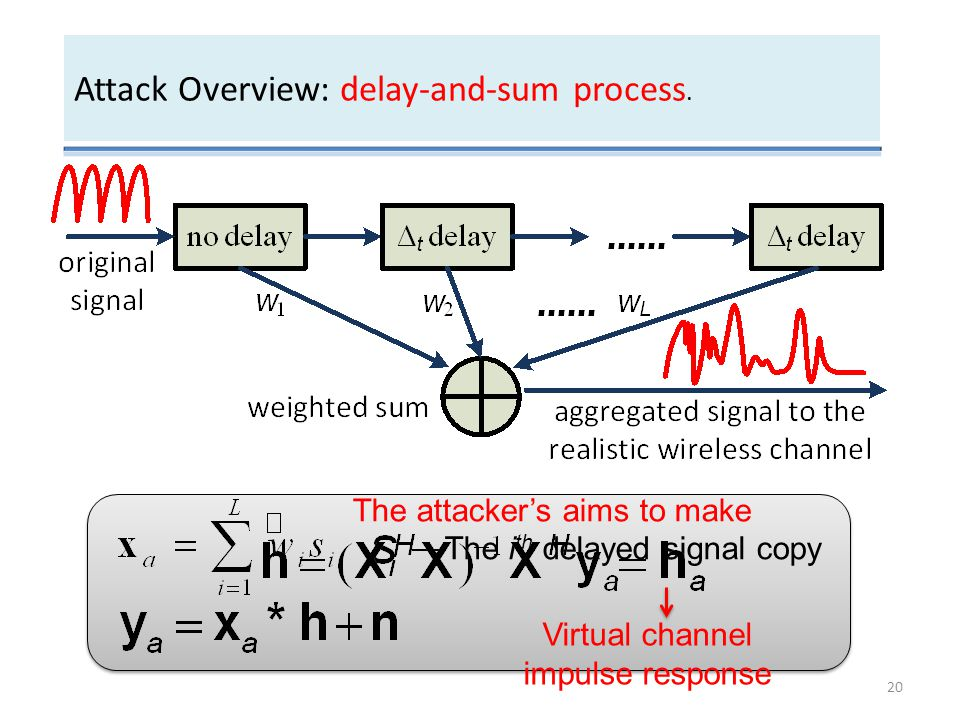 Attack Overview: delay-and-sum process.