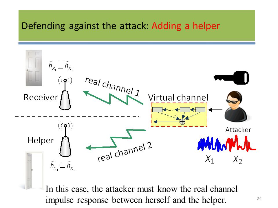 Defending against the attack: Adding a helper In this case, the attacker must know the real channel impulse response between herself and the helper.