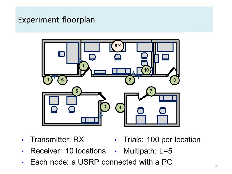 Experiment floorplan Transmitter: RX Receiver: 10 locations Each node: a USRP connected with a PC Trials: 100 per location Multipath: L=5 28