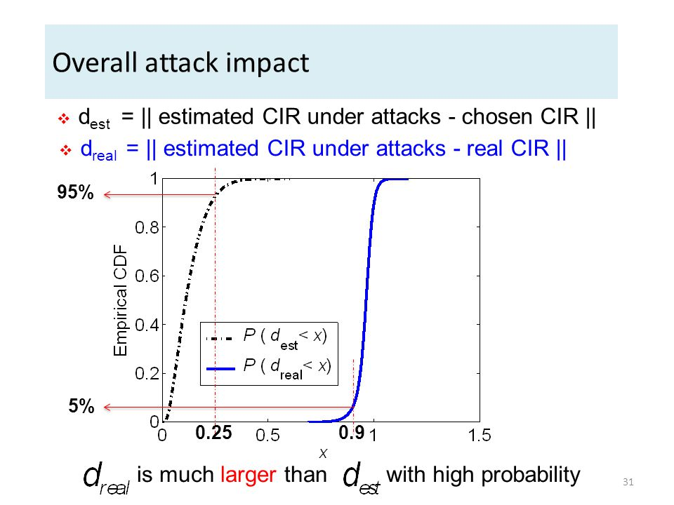 Overall attack impact 95% is much larger thanwith high probability 5%  d est = || estimated CIR under attacks - chosen CIR || 0.250.9  d real = || estimated CIR under attacks - real CIR || 31
