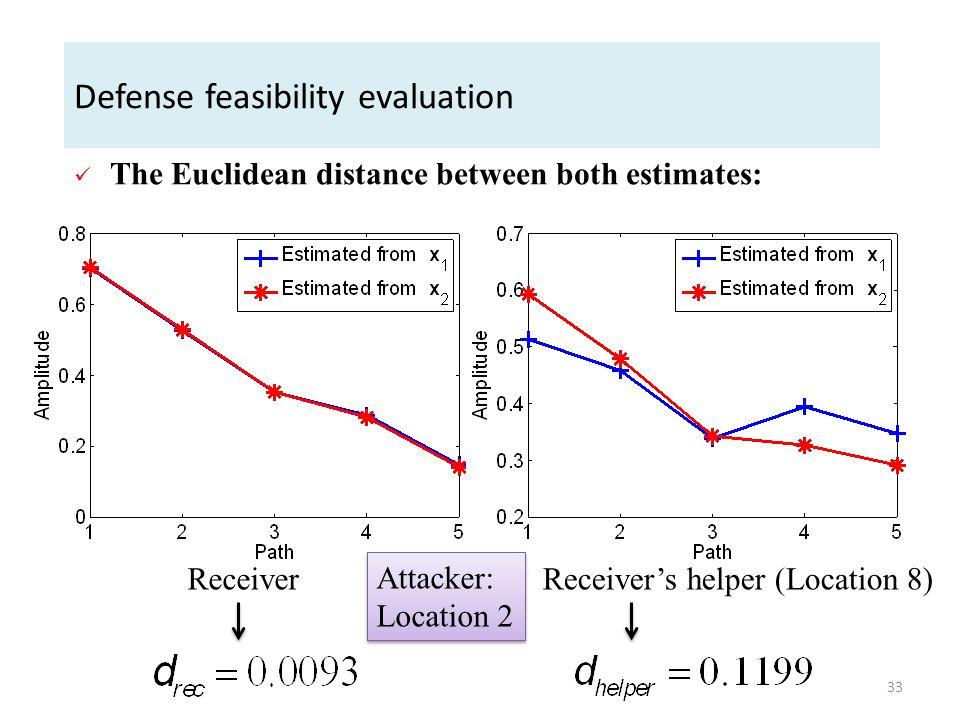 Defense feasibility evaluation ReceiverReceiver's helper (Location 8) The Euclidean distance between both estimates: Attacker: Location 2 33