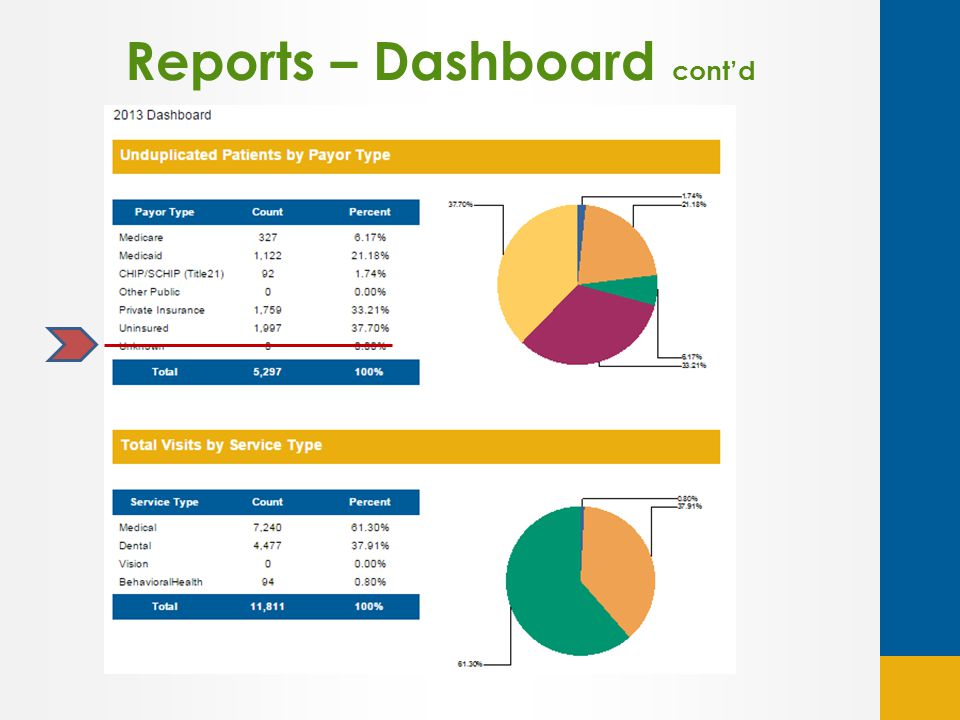 Reports – Dashboard cont'd