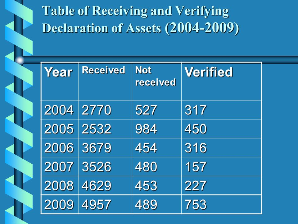 Table of Receiving and Verifying Declaration of Assets (2004-2009) YearReceived Not received Verified 20042770527317 20052532984450 20063679454316 200