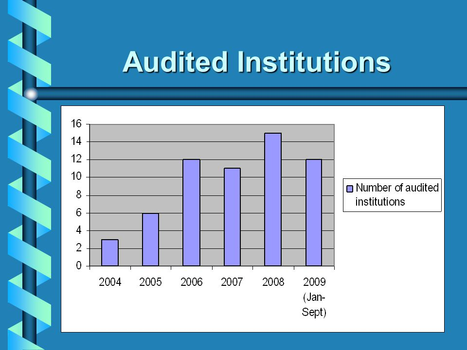 Audited Institutions