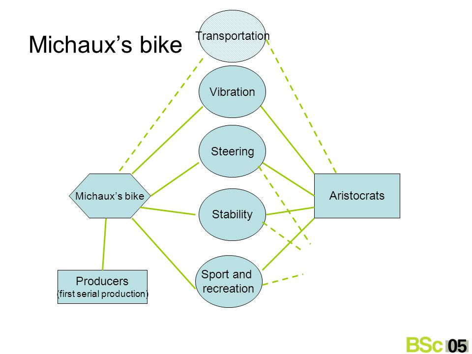 Athletes Michaux's bike Aristocrats Stability Steering Sport and recreation Transportation Michaux's bike Vibration Producers (first serial production)