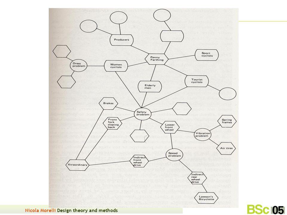 Nicola Morelli Design theory and methods