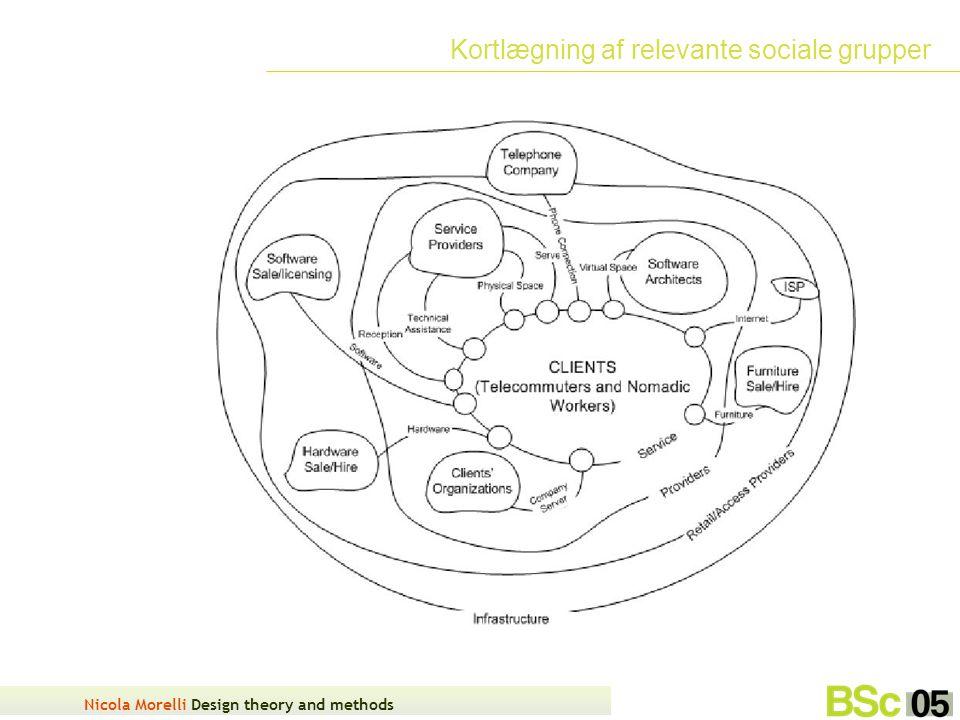 Nicola Morelli Design theory and methods Kortlægning af relevante sociale grupper