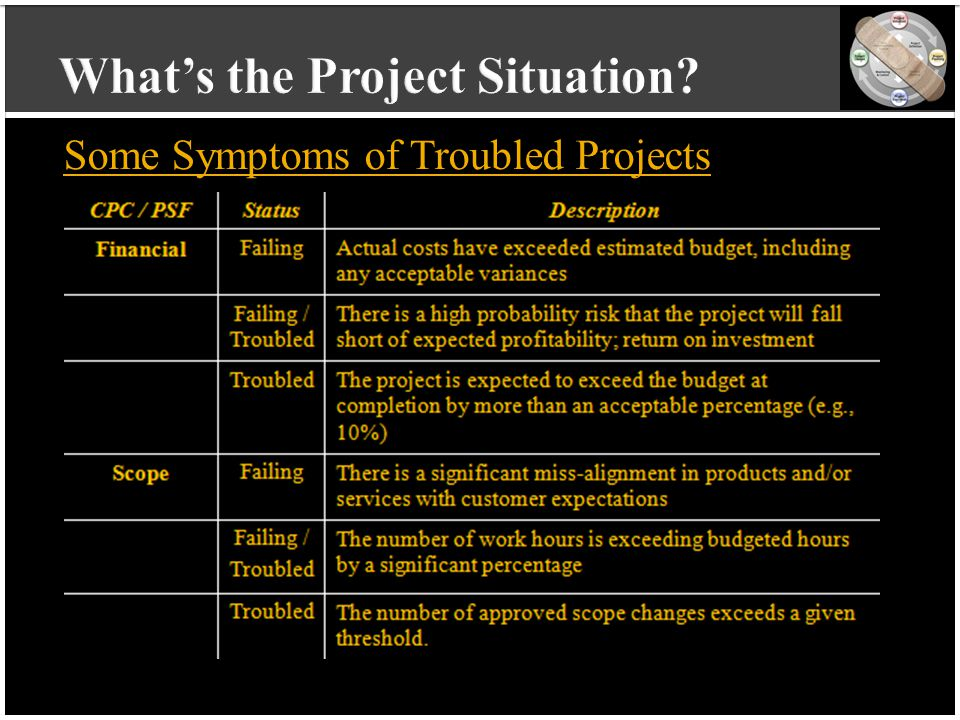 vvvvvvvvvv vvvvvvvvvv vvvvvvvvvv vvvvvvvvvv v Some Symptoms of Troubled Projects