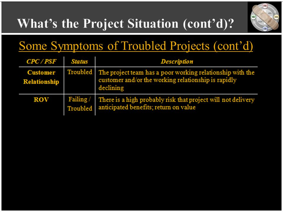 vvvvvvvvvv vvvvvvvvvv vvvvvvvvvv vvvvvvvvvv v Some Symptoms of Troubled Projects (cont'd)
