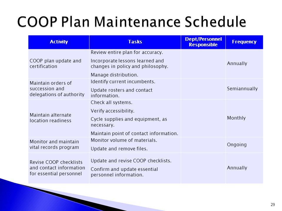 ActivityTasks Dept/Personnel Responsible Frequency COOP plan update and certification Review entire plan for accuracy. Incorporate lessons learned and