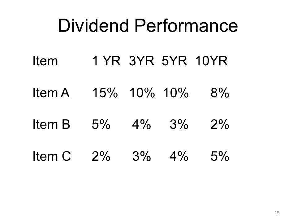 15 Dividend Performance Item1 YR 3YR 5YR 10YR Item A15% 10% 10%8% Item B5% 4% 3%2% Item C2% 3% 4%5%