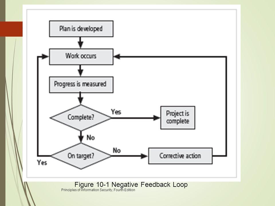 Principles of Information Security, Fourth Edition 18 Figure 10-1 Negative Feedback Loop
