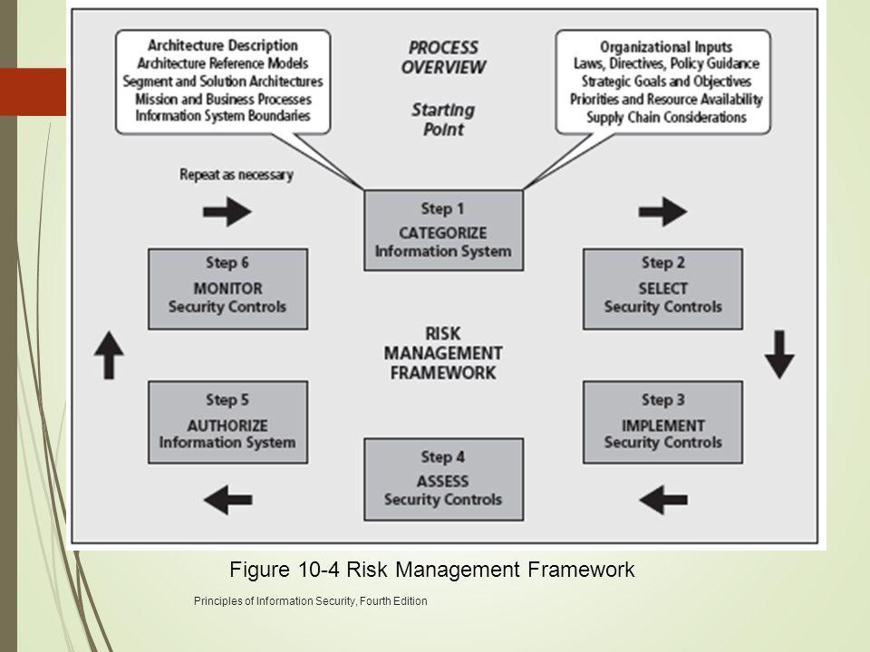 Principles of Information Security, Fourth Edition 34 Figure 10-4 Risk Management Framework