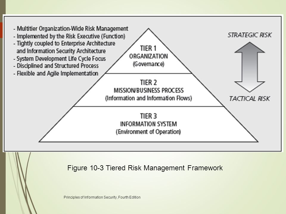 Principles of Information Security, Fourth Edition 35 Figure 10-3 Tiered Risk Management Framework