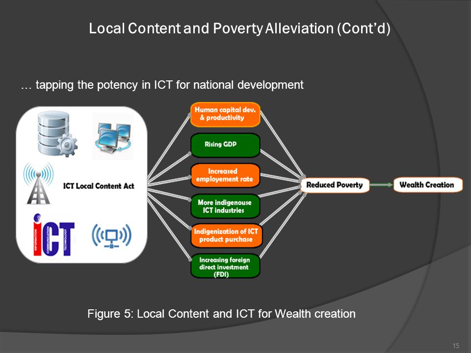 Local Content and Poverty Alleviation (Cont'd) Figure 5: Local Content and ICT for Wealth creation … tapping the potency in ICT for national development 15