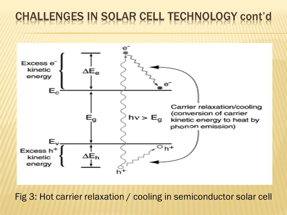 Fig 3: Hot carrier relaxation / cooling in semiconductor solar cell