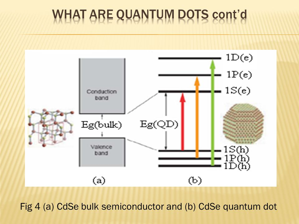 Fig 4 (a) CdSe bulk semiconductor and (b) CdSe quantum dot