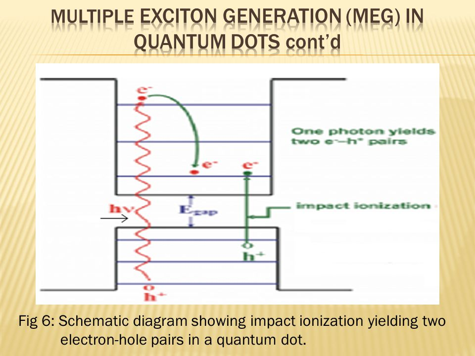 Fig 6: Schematic diagram showing impact ionization yielding two electron-hole pairs in a quantum dot.