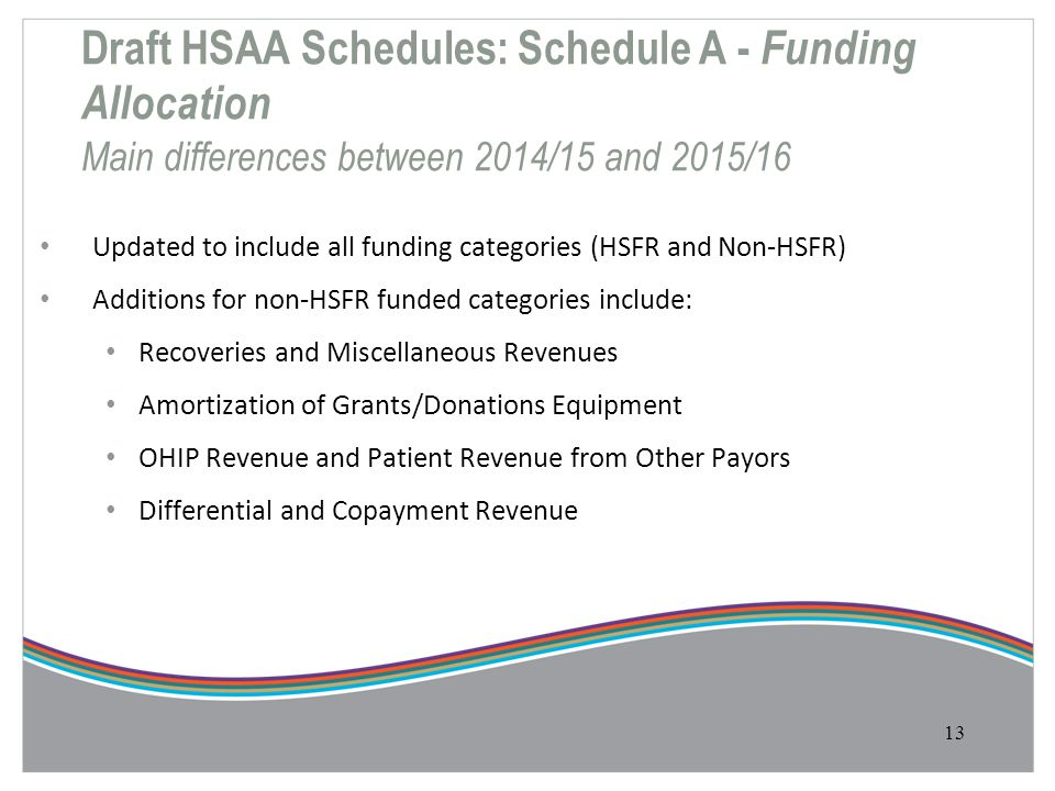 Draft HSAA Schedules: Schedule A - Funding Allocation Main differences between 2014/15 and 2015/16 Updated to include all funding categories (HSFR and