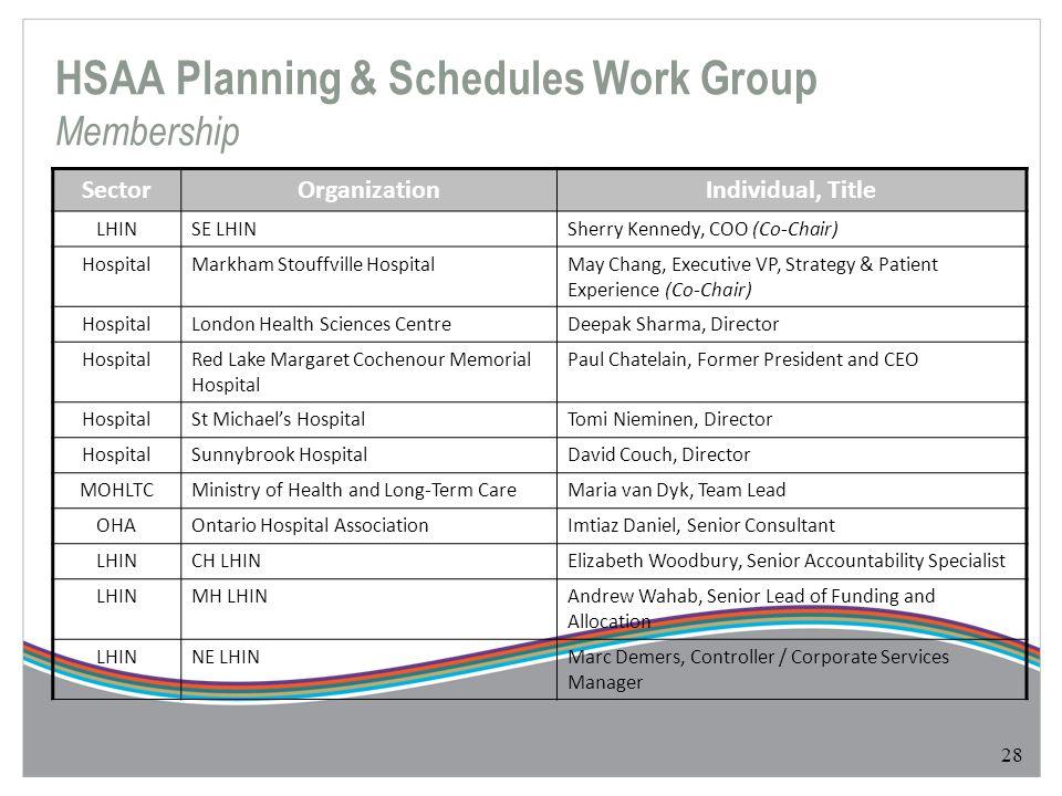 HSAA Planning & Schedules Work Group Membership 28 SectorOrganizationIndividual, Title LHINSE LHINSherry Kennedy, COO (Co-Chair) HospitalMarkham Stouf
