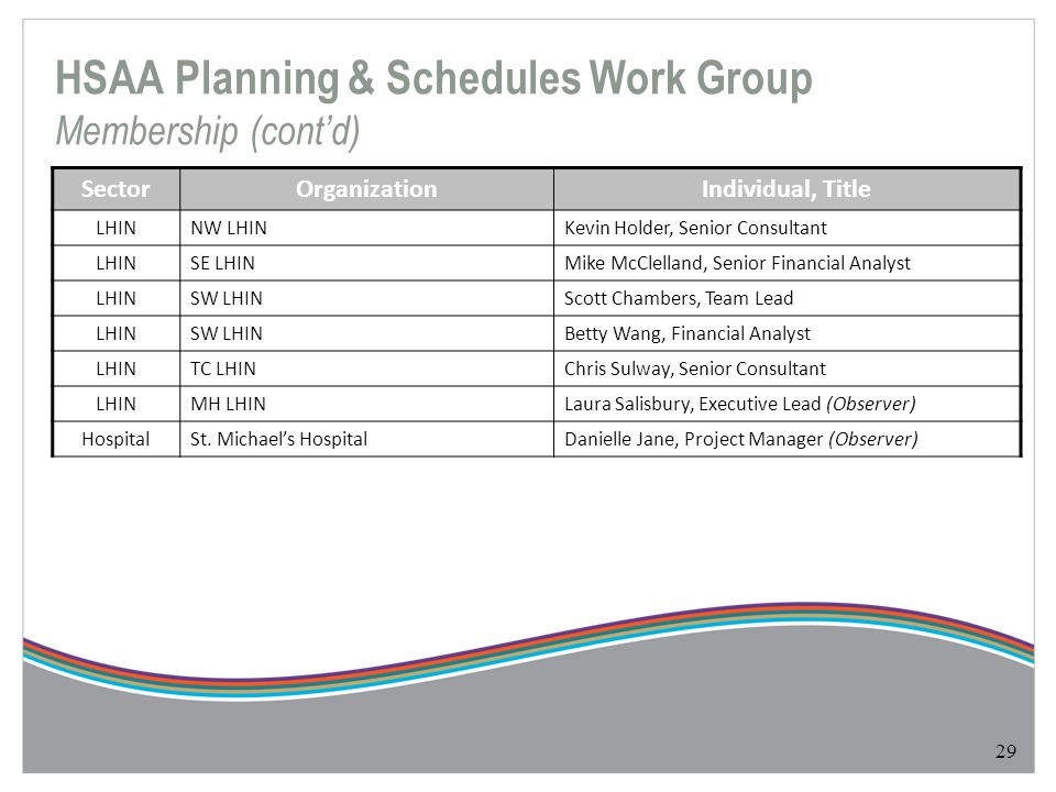 29 SectorOrganizationIndividual, Title LHINNW LHINKevin Holder, Senior Consultant LHINSE LHINMike McClelland, Senior Financial Analyst LHINSW LHINScot