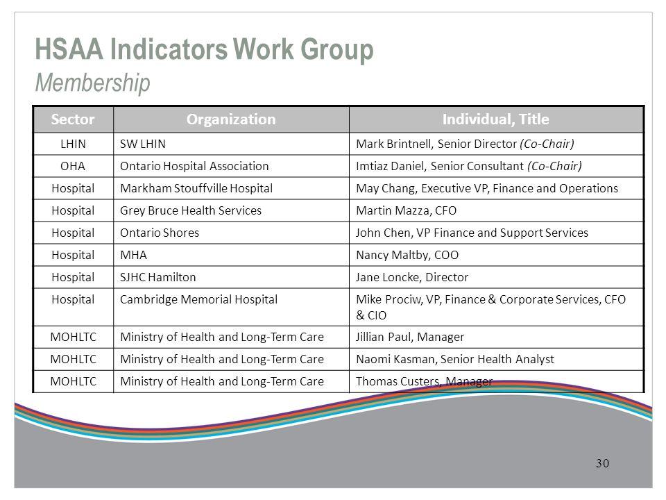 30 SectorOrganizationIndividual, Title LHINSW LHINMark Brintnell, Senior Director (Co-Chair) OHAOntario Hospital AssociationImtiaz Daniel, Senior Cons