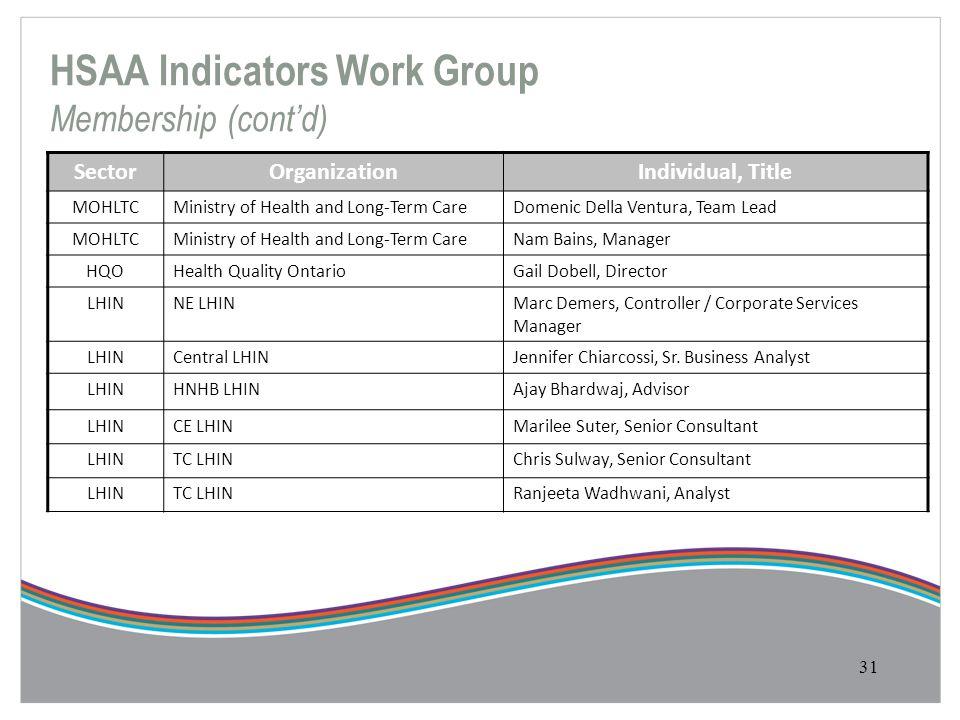 31 SectorOrganizationIndividual, Title MOHLTCMinistry of Health and Long-Term CareDomenic Della Ventura, Team Lead MOHLTCMinistry of Health and Long-T