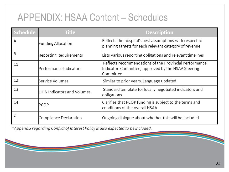 APPENDIX: HSAA Content – Schedules 33 ScheduleTitleDescription A Funding Allocation Reflects the hospital's best assumptions with respect to planning