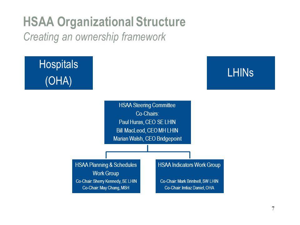 HSAA Organizational Structure Creating an ownership framework Hospitals (OHA) HSAA Steering Committee Co-Chairs: Paul Huras, CEO SE LHIN Bill MacLeod,