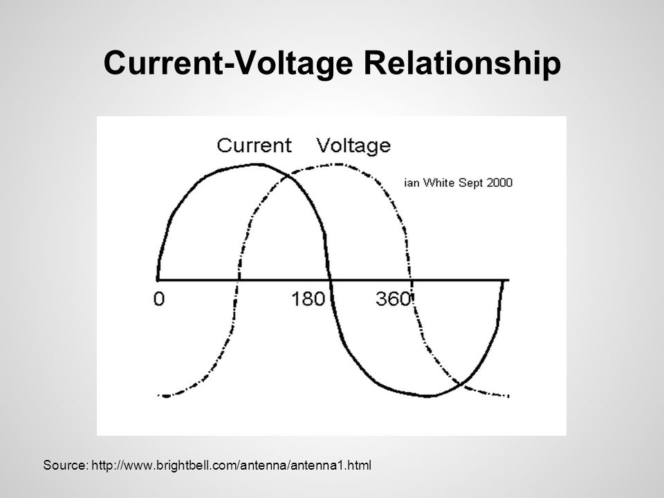 Current-Voltage Relationship Source: http://www.brightbell.com/antenna/antenna1.html