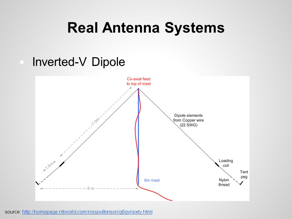 Real Antenna Systems Inverted-V Dipole source: http://homepage.ntlworld.com/rossjwilkinson/g6gvi/sixty.htmlhttp://homepage.ntlworld.com/rossjwilkinson/g6gvi/sixty.html