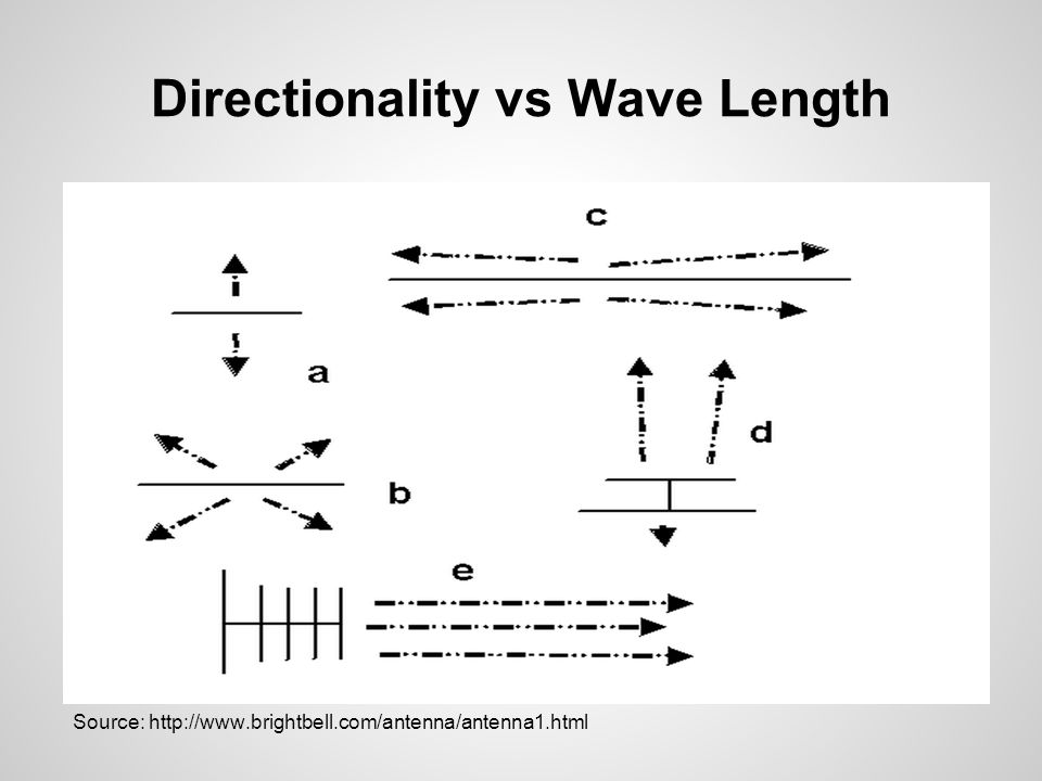 Directionality vs Wave Length Source: http://www.brightbell.com/antenna/antenna1.html