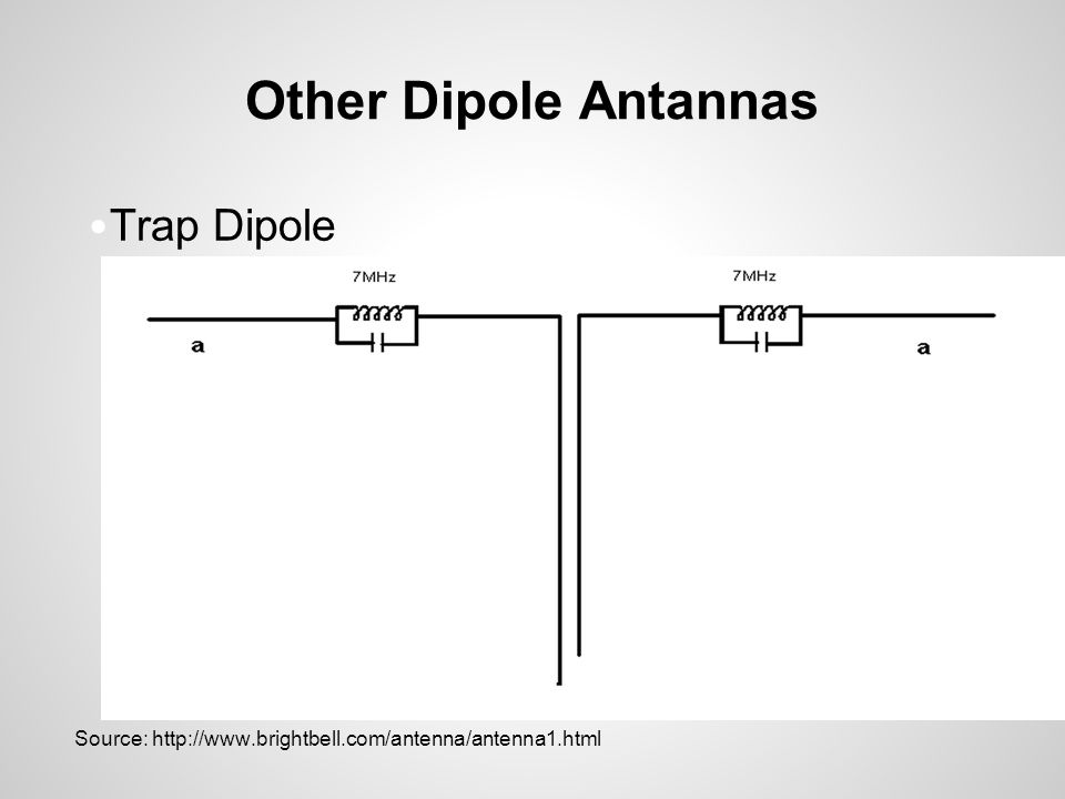 Other Dipole Antannas Trap Dipole Source: http://www.brightbell.com/antenna/antenna1.html