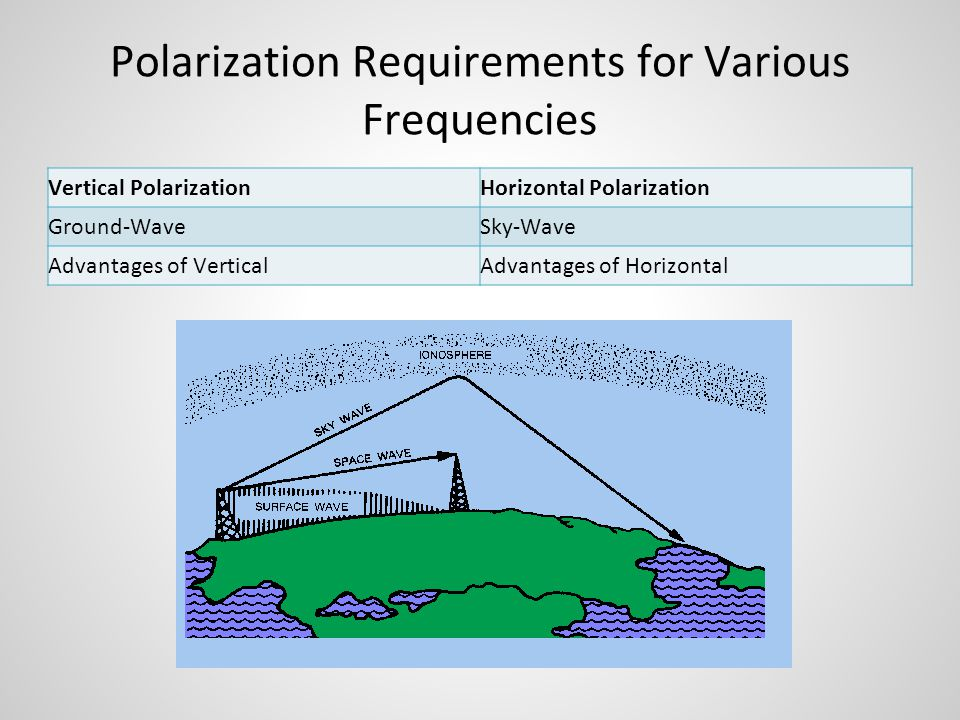 Polarization Requirements for Various Frequencies Vertical PolarizationHorizontal Polarization Ground-WaveSky-Wave Advantages of VerticalAdvantages of