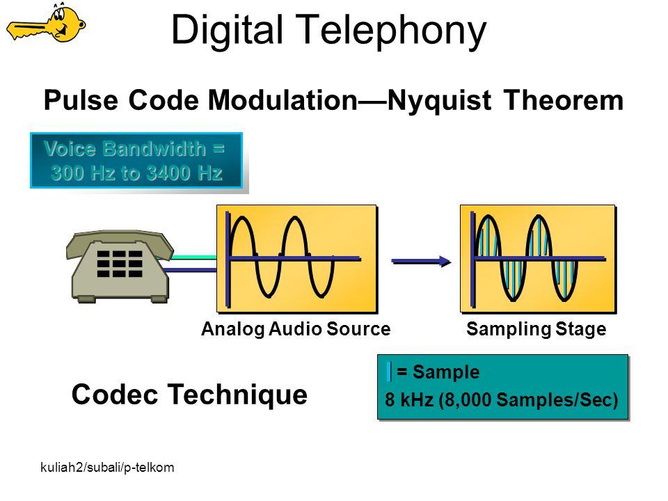 kuliah2/subali/p-telkom Digital Telephony = Sample 8 kHz (8,000 Samples/Sec) Codec Technique Sampling StageAnalog Audio Source Pulse Code Modulation—Nyquist Theorem Voice Bandwidth = 300 Hz to 3400 Hz