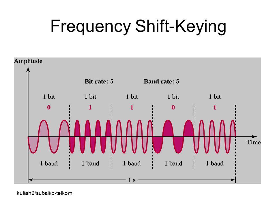kuliah2/subali/p-telkom Frequency Shift-Keying