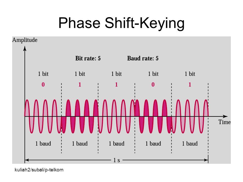 Phase Shift-Keying