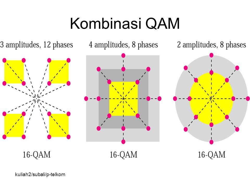 kuliah2/subali/p-telkom Kombinasi QAM