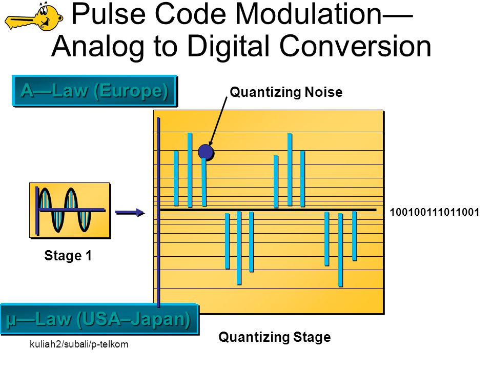kuliah2/subali/p-telkom Pulse Code Modulation— Analog to Digital Conversion Stage 1 Quantizing Stage Quantizing Noise 100100111011001 A—Law (Europe) µ—Law (USA–Japan)